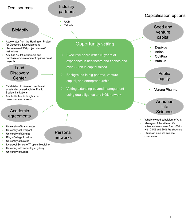 Arix Bioscience - Venture capital investing for public