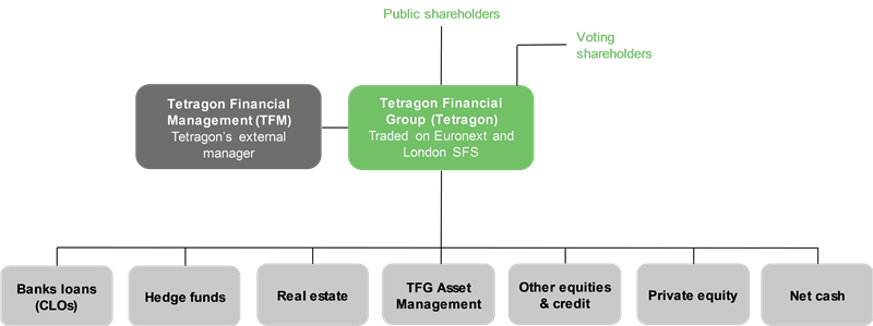 Tetragon Financial Group - Achieving superior returns from