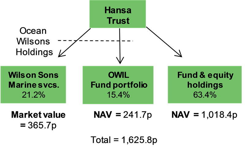 Hansa Trust - Finding opportunities away from the mainstream