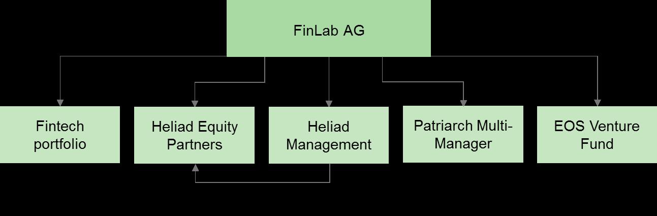 FinLab - German VC play on the fintech revolution | Edison