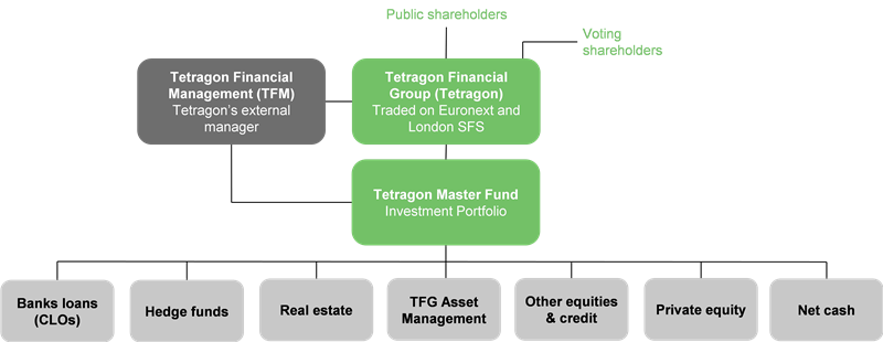 Tetragon Financial Group - Diversified alternative income