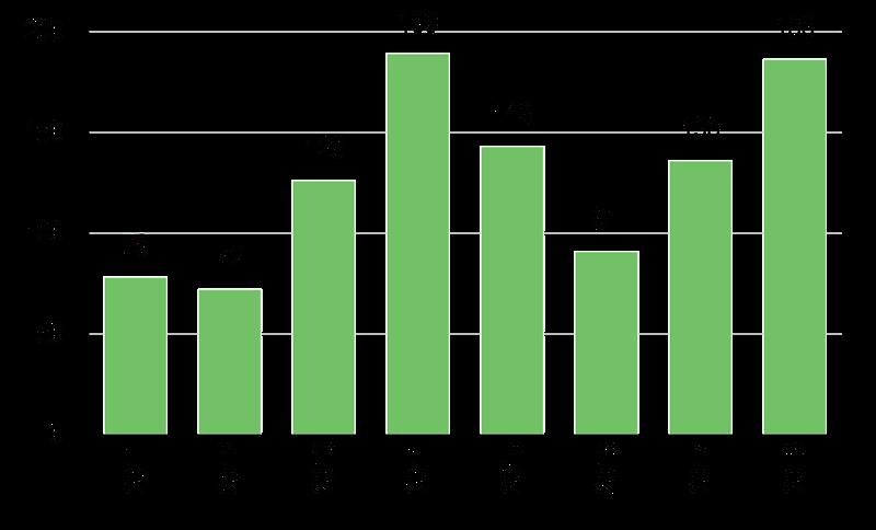 OTC Markets Group - Revenue, profit and regulatory