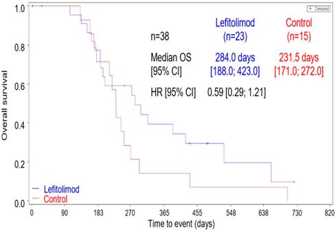 Mologen - Lefitolimod trial readouts hint at future