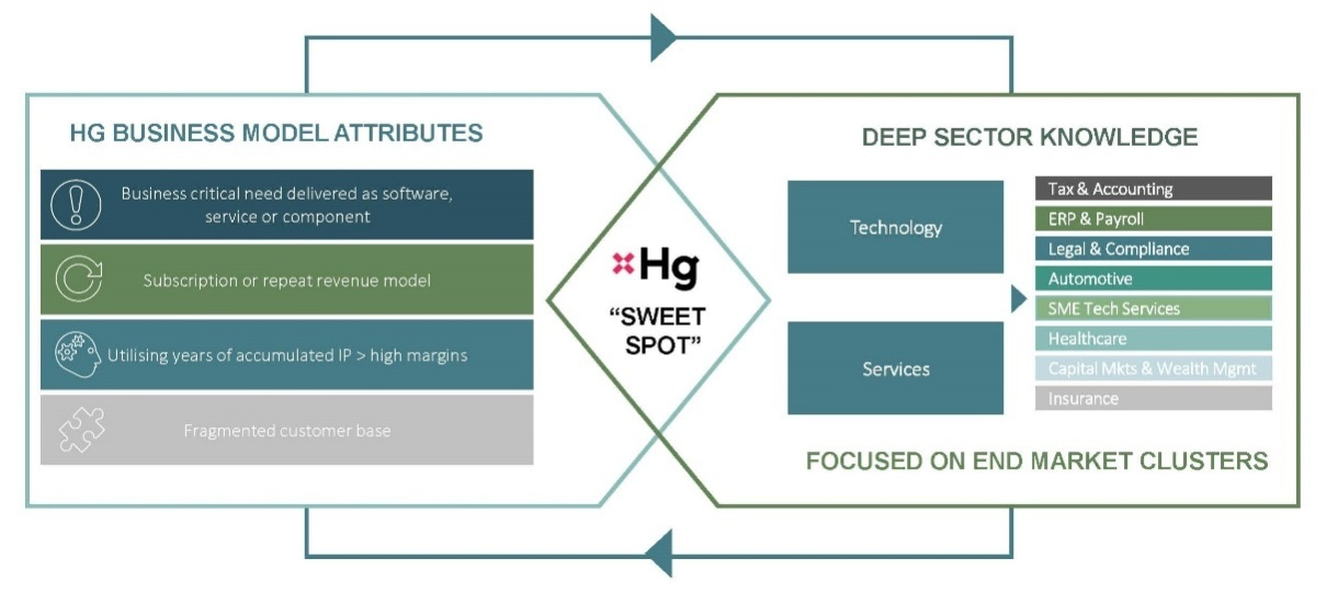 HG Capital Trust - A specialist tech investor in the buyout