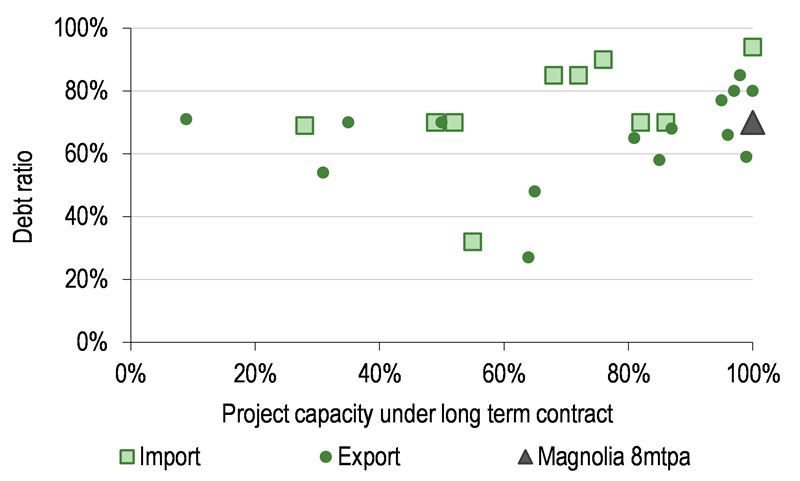 Liquefied Natural Gas - Ready to pull the trigger on Magnolia | Edison